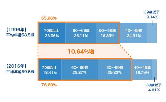 開業医の高齢化と後継者のグラフ