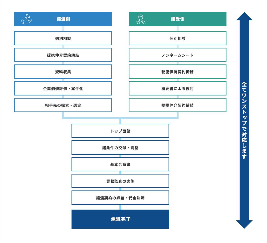 承継開業のフローのグラフ